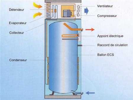 chauffe eau electrique hybride