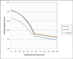 prix chaudière gaz a condensation