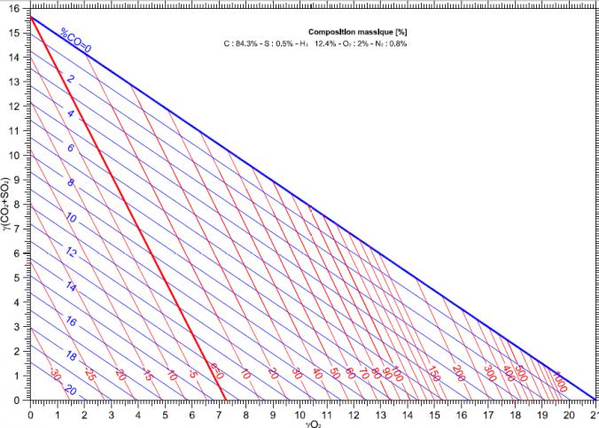 prix chaudière gaz condensation haute performance