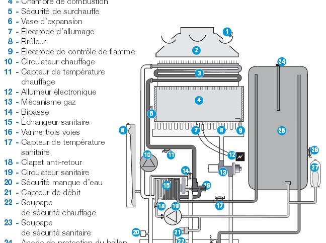 prix chaudiere gaz murale franco belge
