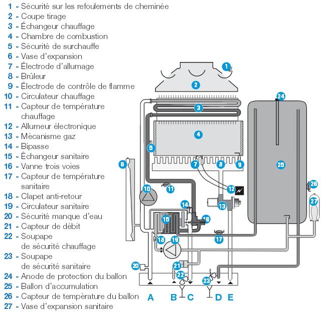 chaudière gaz frisquet hydromotrix notice