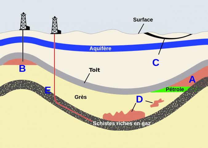 comment se forme le gaz