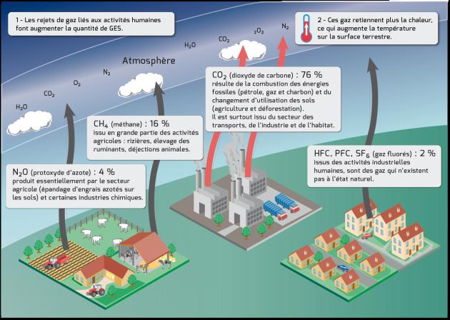 d'où vient le gaz naturel