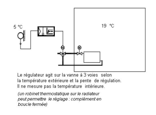 radiateur de chauffage