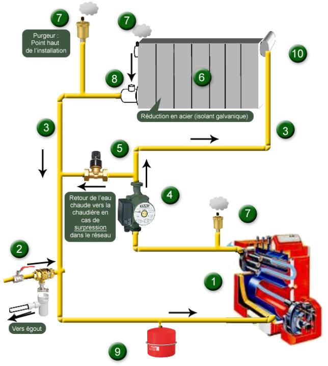 radiateurs a eau chauffage central