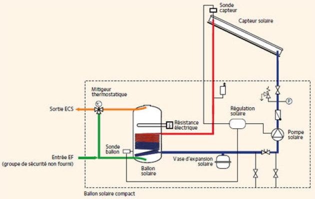branchement de chauffe eau électrique