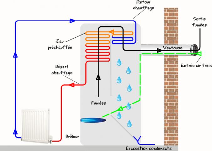 chaudière gaz au sol