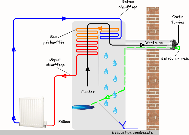 temperature eau chauffage