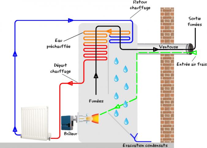 chaudiere gaz haute performance