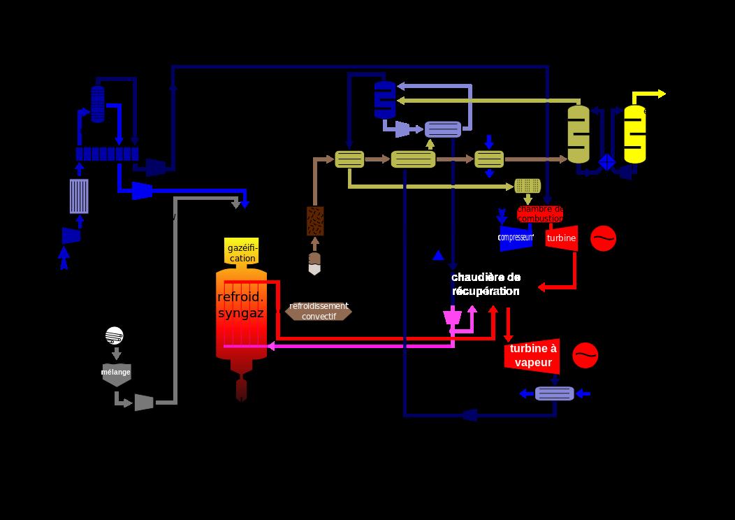 raccordement gaz de ville