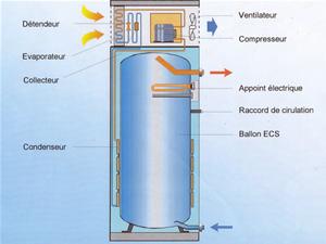 chauffe eau de 150 litres