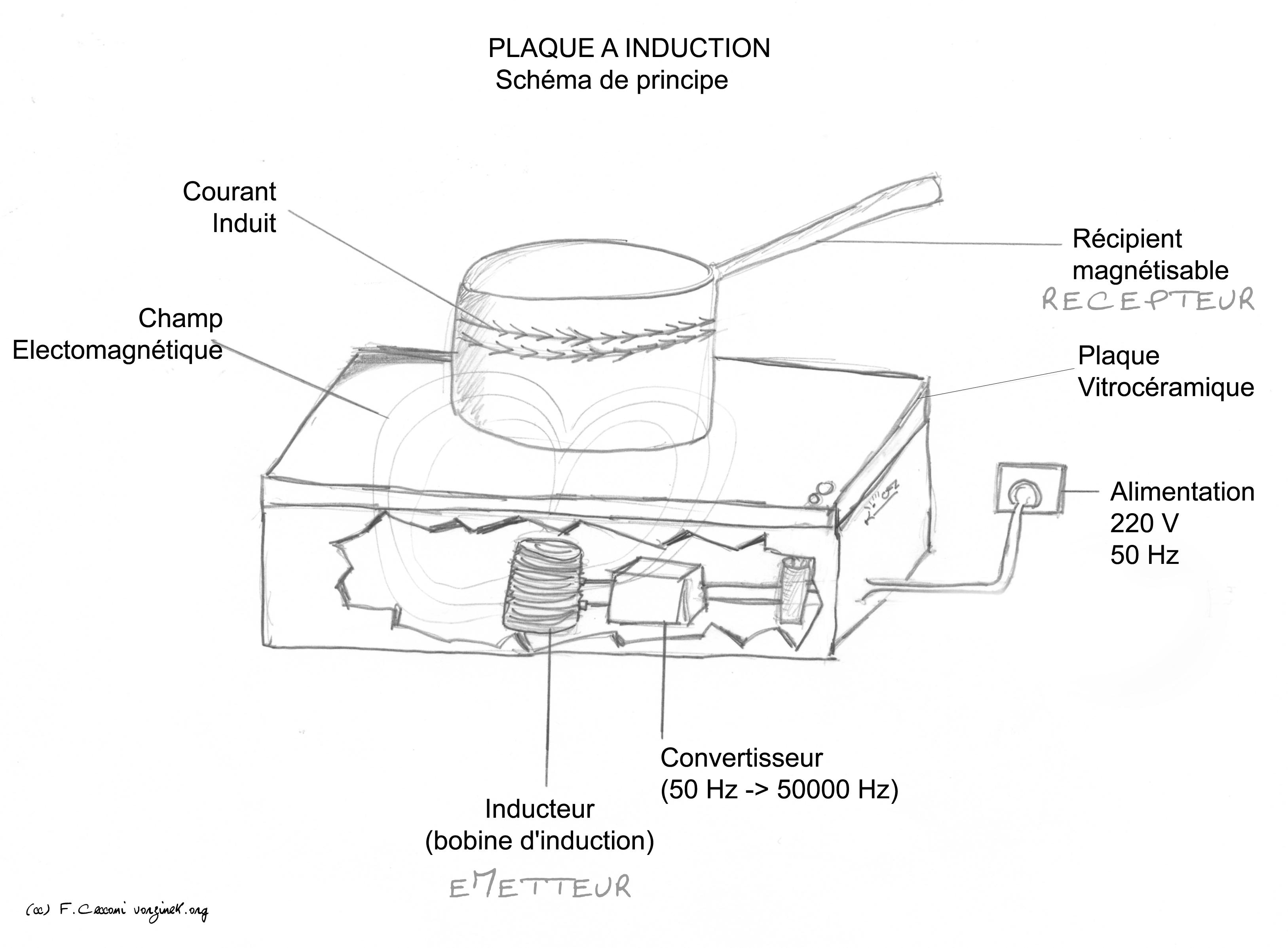 raccordement gaz butane