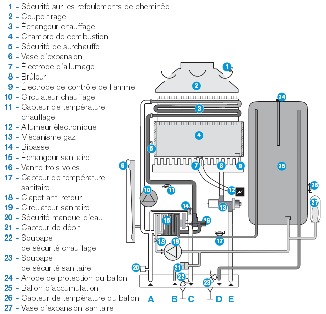 raccordement plaque gaz