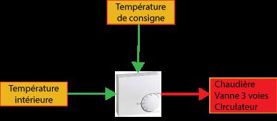 remplacement d'un chauffe eau électrique
