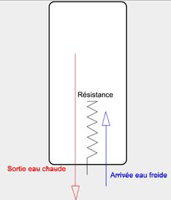 changer résistance chauffe eau électrique